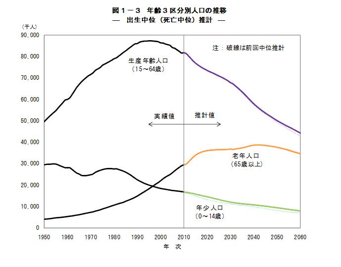 労働力人口推計