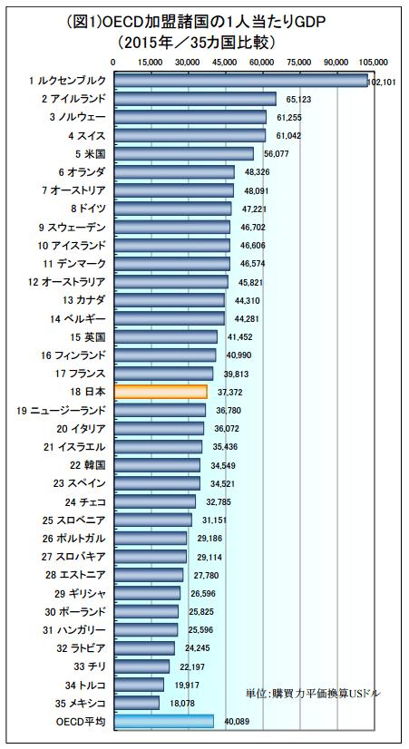 2015年の就業者数(または就業者数×労働時間)1人あたりのGDP