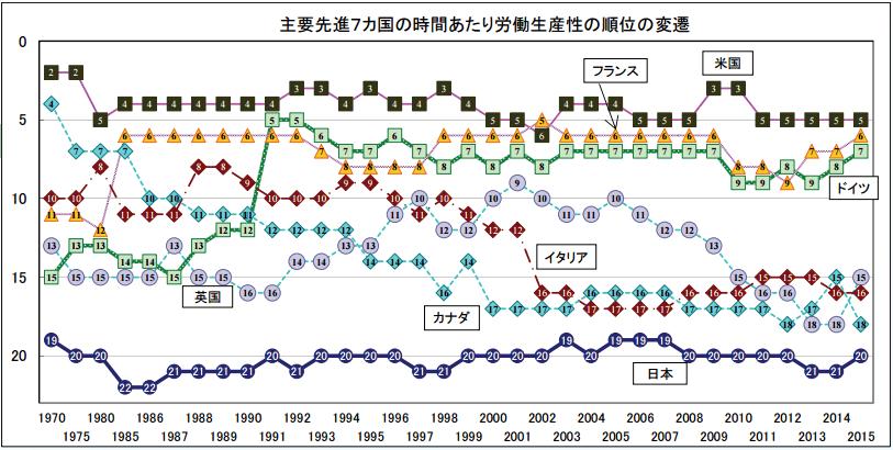 主要先進7か国の時間あたり労働生産性