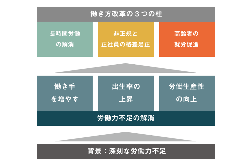 働き方改革の目的イメージ