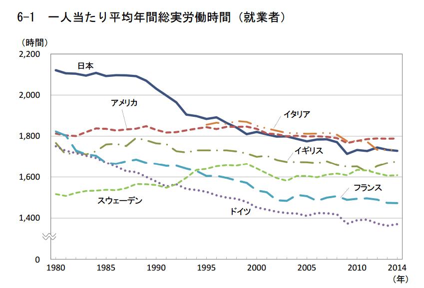 国民1人あたりの年間総労働時間の推移表