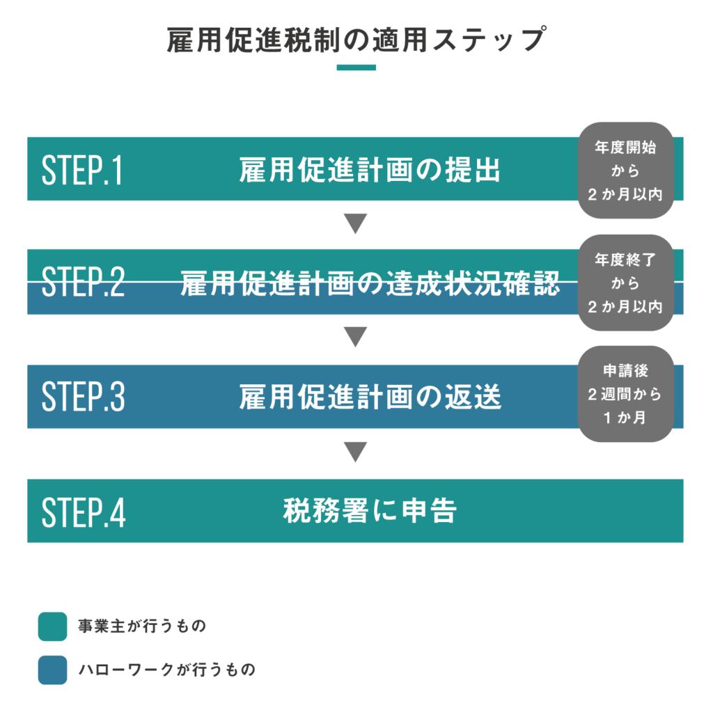 雇用促進税制の適用ステップ