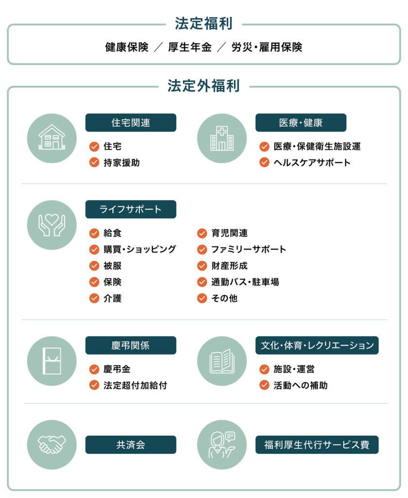 福利厚生の種類|福利厚生管理士が教える必ず覚えておきたい7つの種類