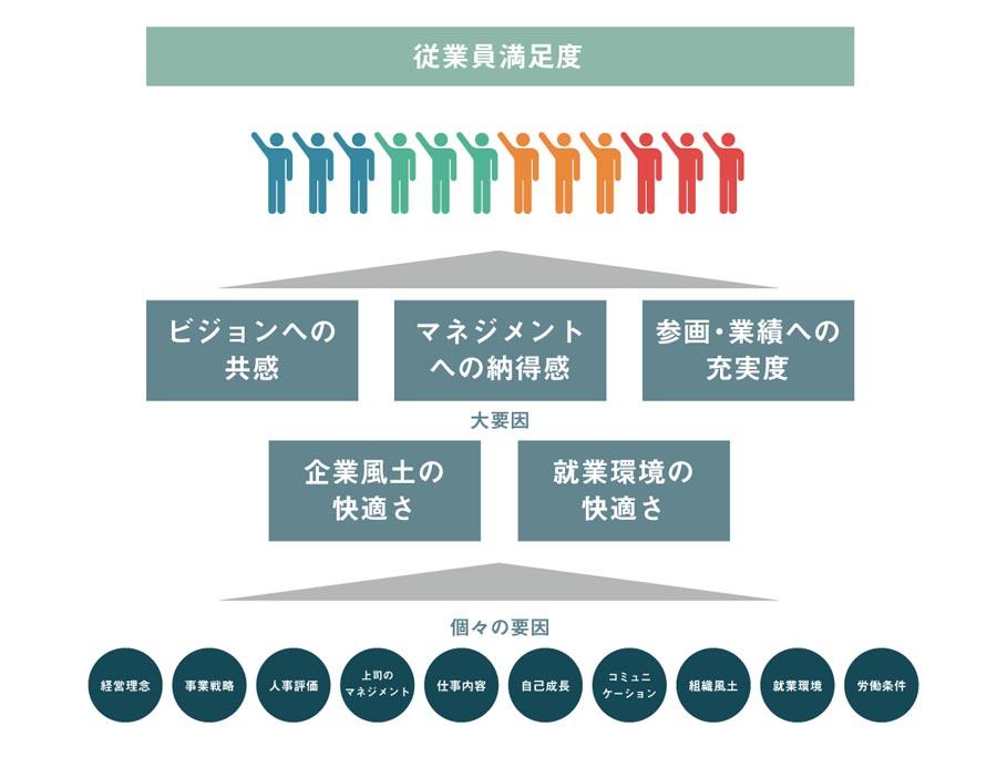 従業員満足度を構成する要素