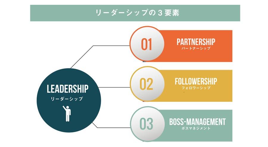 リーダーシップを身に着けるステップ