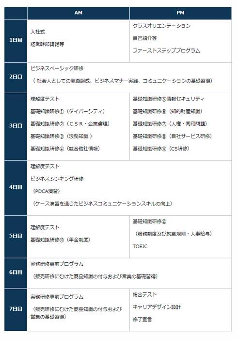 NTTラーニングシステムの新入社員導入研修の一例