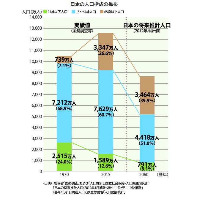 生産年齢人口の推移
