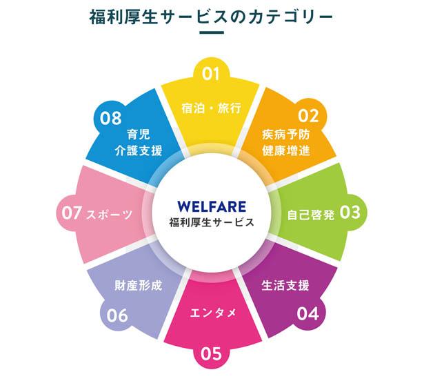 福利厚生サービスのカテゴリー