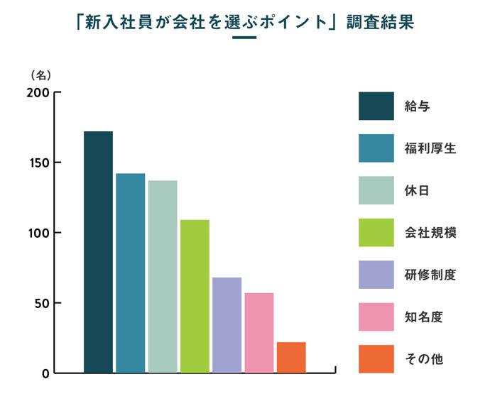 日本社宅サービスが内定者300名に対して実施した調査結果