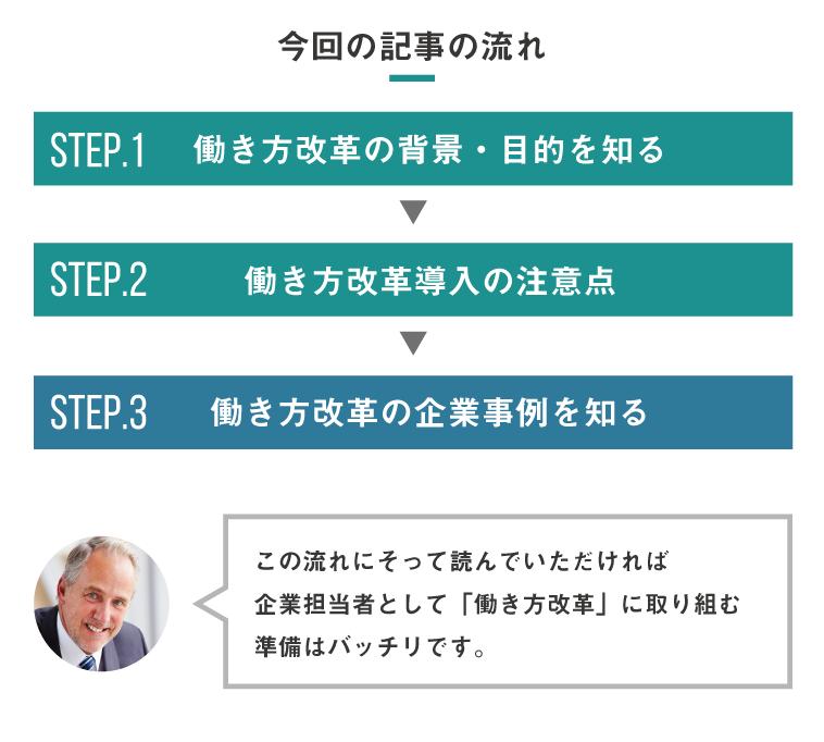 働き方改革に取り組むための3つのステップ
