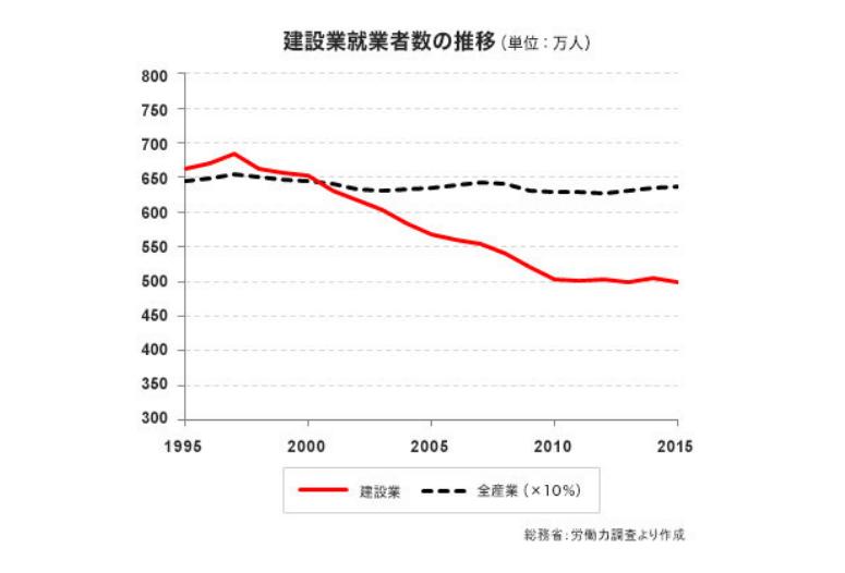 「全産業の従事者数と建設業の従事者数推移」