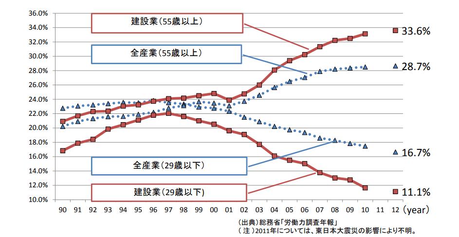 建設業と全産業の年齢別従事者数