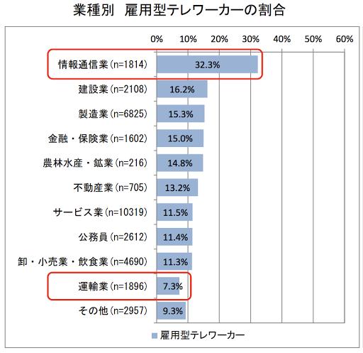業種別 雇用型テレワークの割合