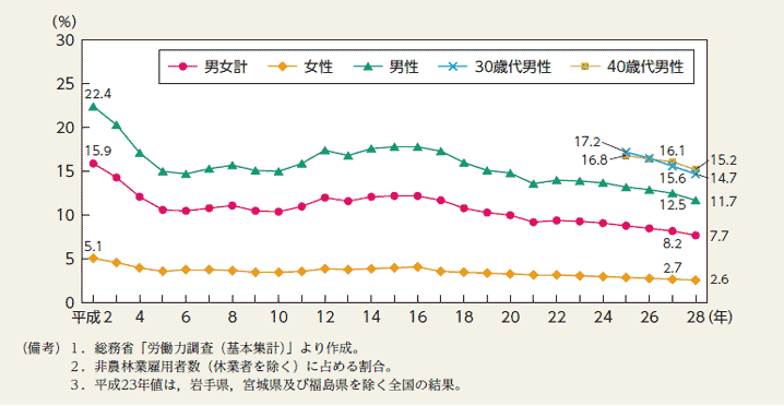 性別・年代別の労働人口調査
