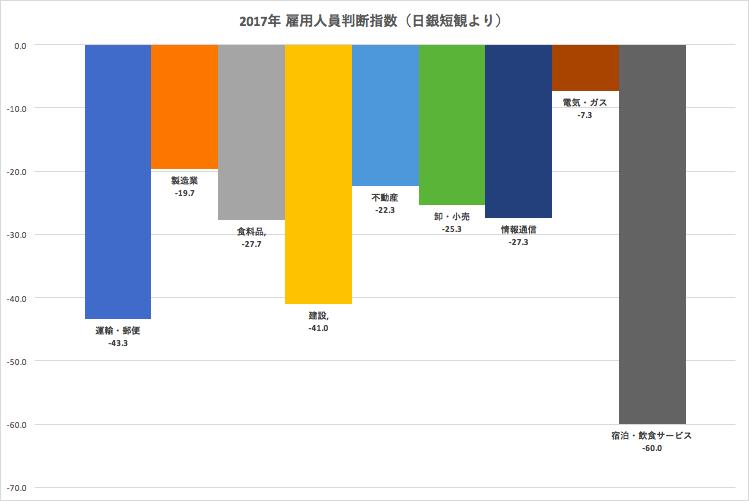 2017年の雇用人員判断指数指数
