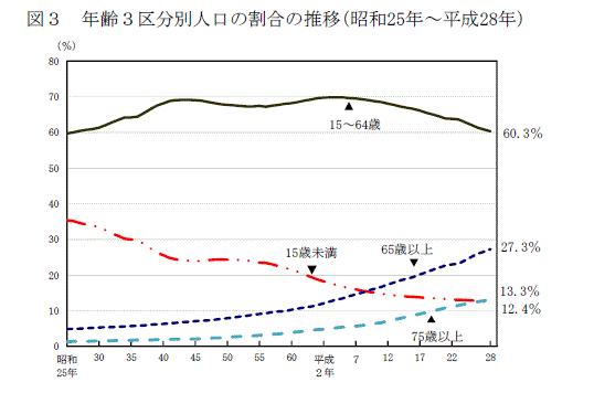 15~64歳の年齢区分人口推移