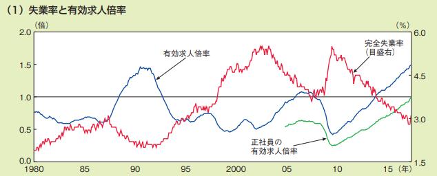 失業率と有効求人倍率の推移