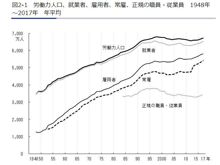 労働力人口と雇用者数の推移