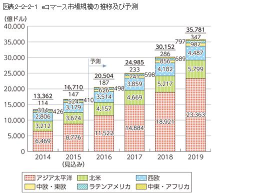 eコマースの市場規模推移