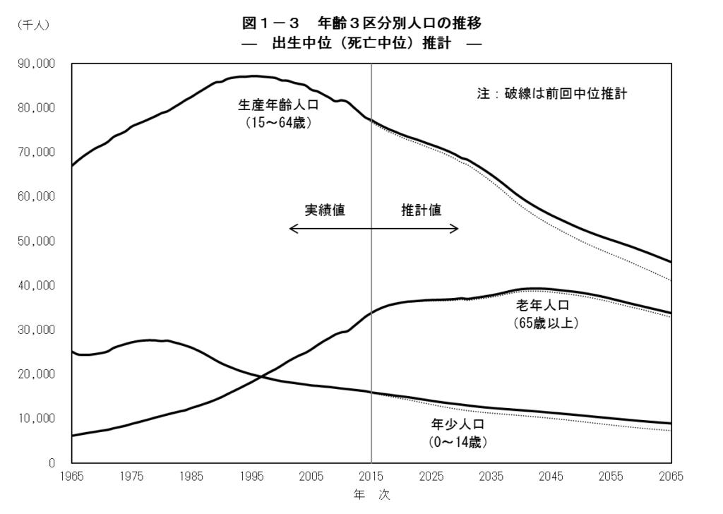 「国立社会保障・人口問題研究所」の推計結果
