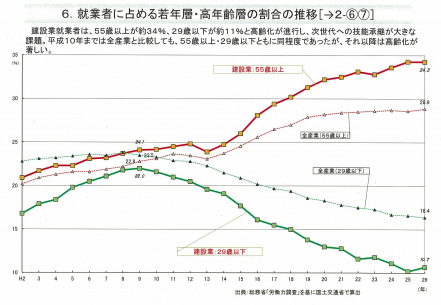 就業者に占める若年層・老年層の推移