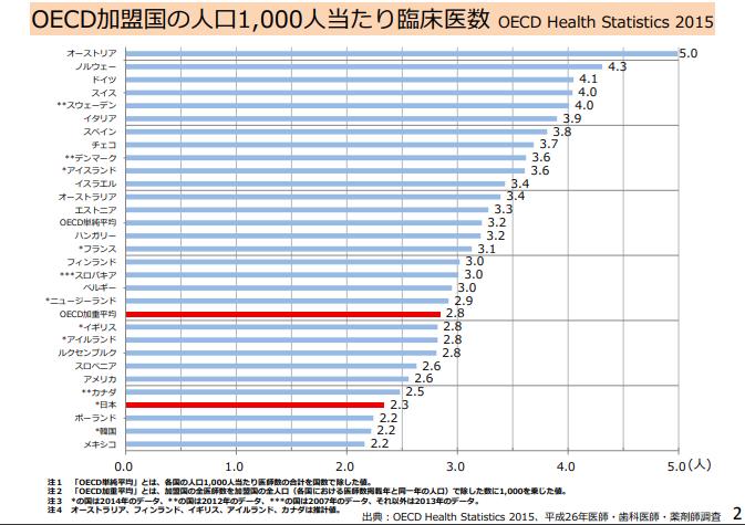 OECD加盟国の臨床医数