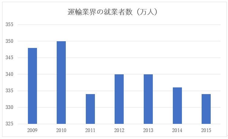 運輸業界の就業者数推移
